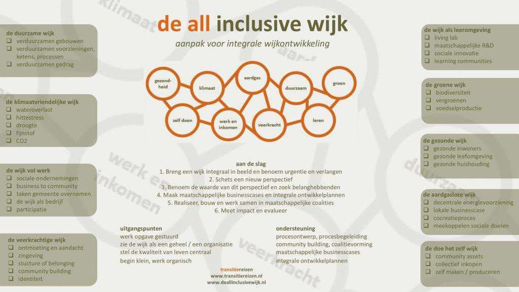 de all inclusive wijk infographic