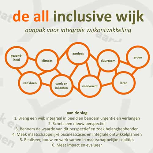 all inclusive wijk infographic